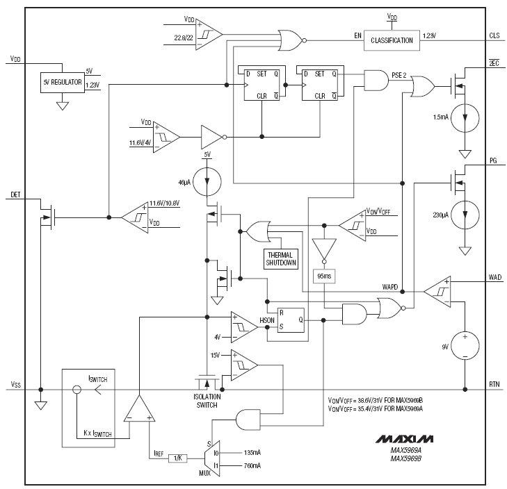 MAX5969B, Контроллер IEEE